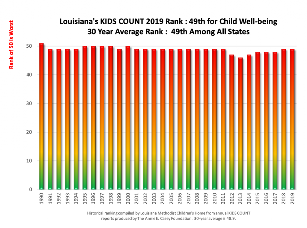 30-year history of Louisiana child well-being